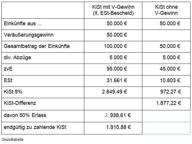 kirchensteuer berechnen